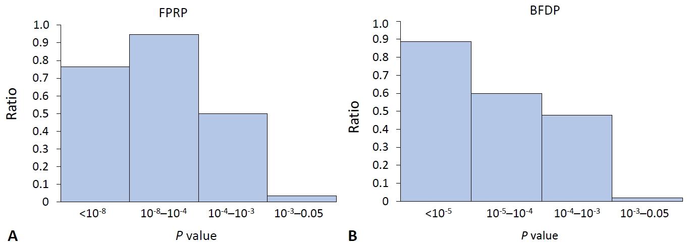 Understanding The Genetics Of Systemic Lupus Erythematosus Using Bayesian Statistics And Gene Network Analysis