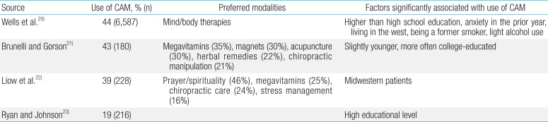 The use of complementary and alternative medicine in children with